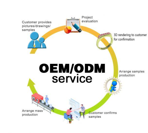 OP-Siegelring aus Edelstahl OEM-Prozess